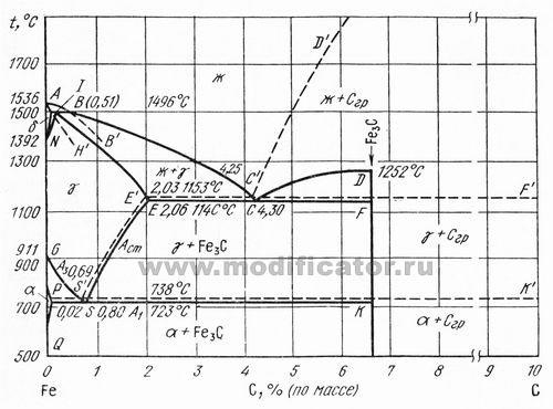 Диаграмма состояния Железо